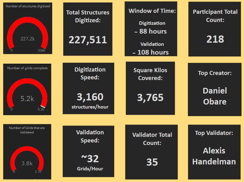 HOA mapathon stats