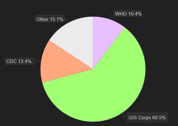 Volunteers by percent pie chart